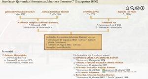 Genealogie Database Heemkunde Ootmarsum